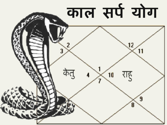 How the kaal sarpdosh come in kundli?