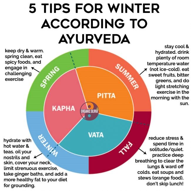 Amazing ayurveda told in garud puran